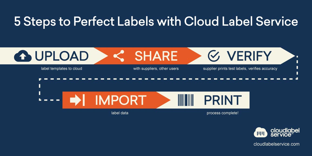 CLS: 5 easy steps to label printing perfection